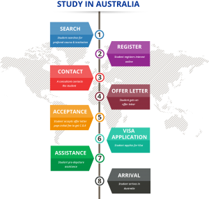 Australia Students Visa Requirements and process