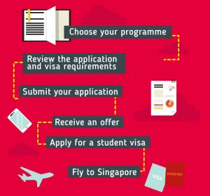 Singapore Students Visa documents required